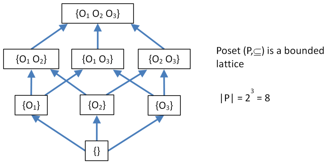 The lattice of database states hasse diagram of three concurrent operations ccuart Image collections